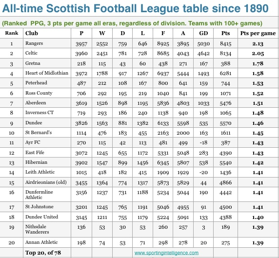 All-time Scottish table