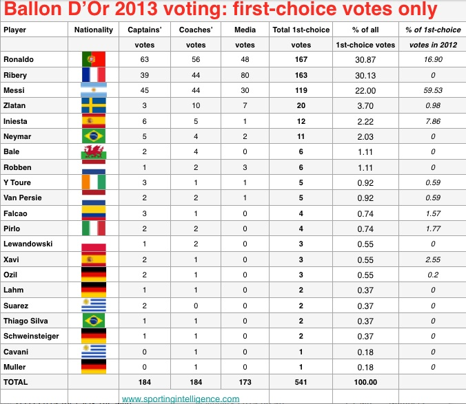 Ballon D'Or voting 2013 v 2012