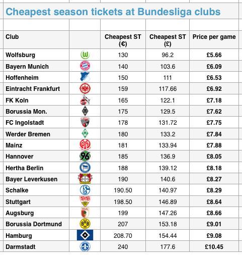 Bundesliga STs 15-16