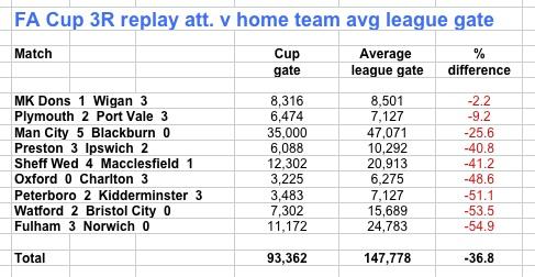 FA Cups att 3R replays