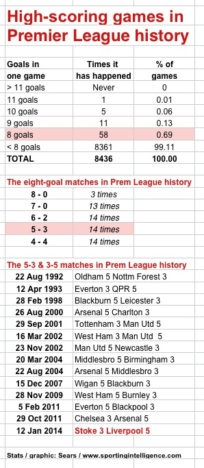 High scoring in PL