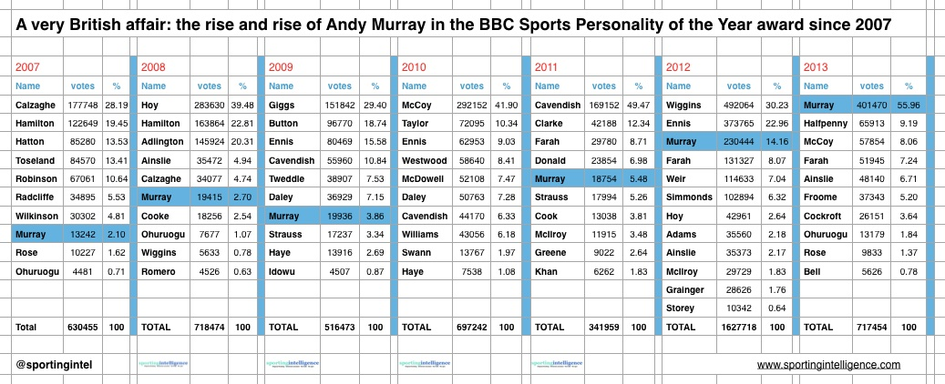 Murray SPOTY graphic SI