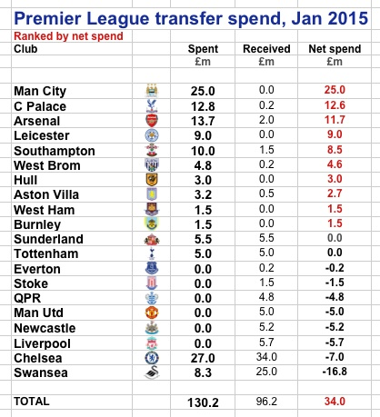 PL Jan 2015 window spend