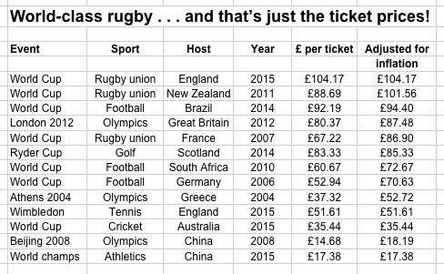 RWC ticket prices 2015