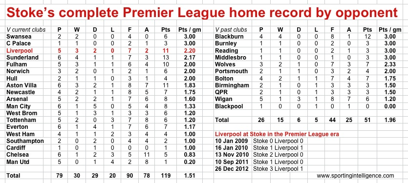 Stoke at home in PL