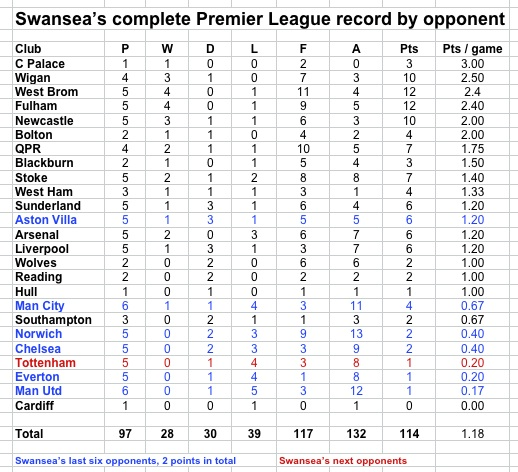 Swansea all-time PL