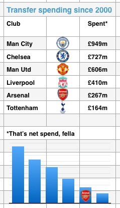 Wenger spend
