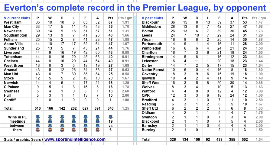EFC record in PL by opponent