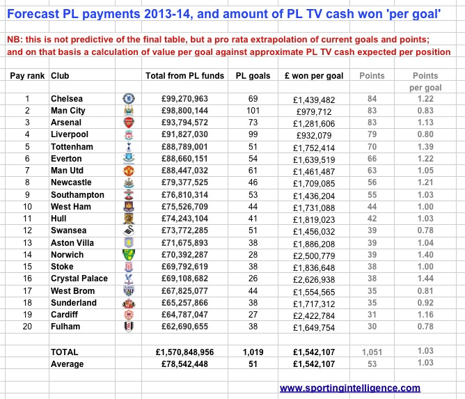 Just how much is a Premier League goal worth? PL-cash-and-goals-13-14