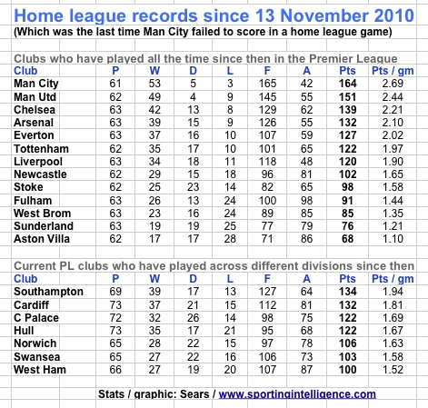 PL clubs since MCFC last failed score