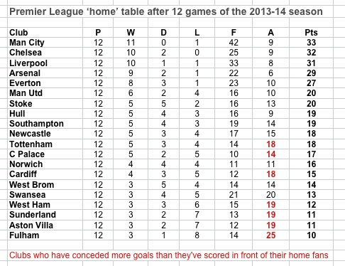 PL home table at 7.2.14