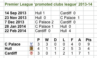 PL promoted clubs league 13-14