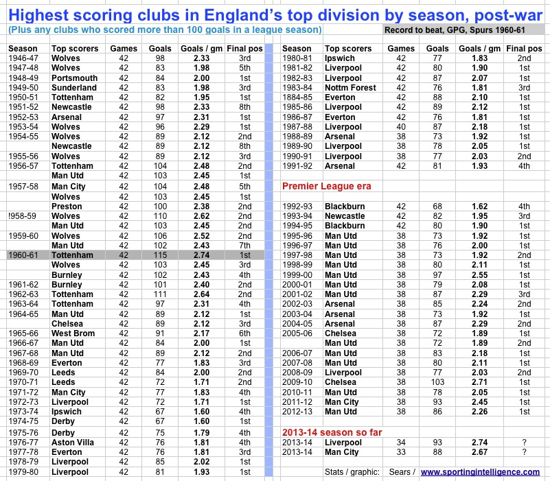 Post-war Eng most goals top div