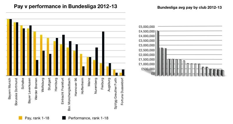 Bundesliga 2012-13 pvp