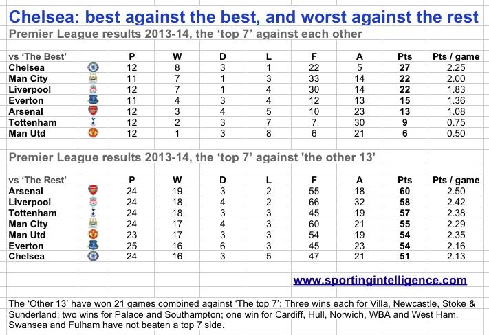 Chelsea best v best, worst v rest
