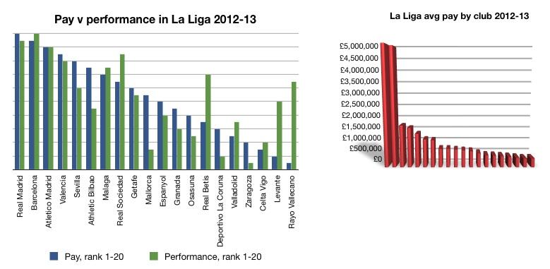 La Liga pvp 2012-13