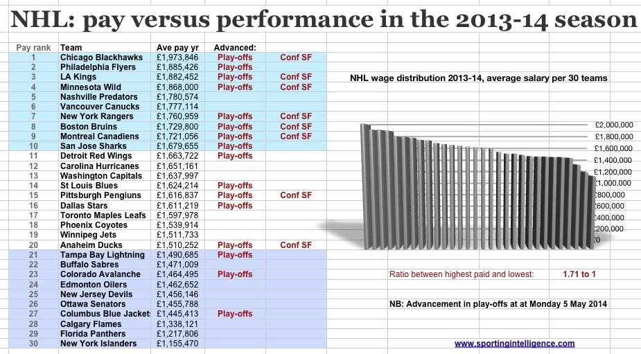 NHL pvp 2013-14