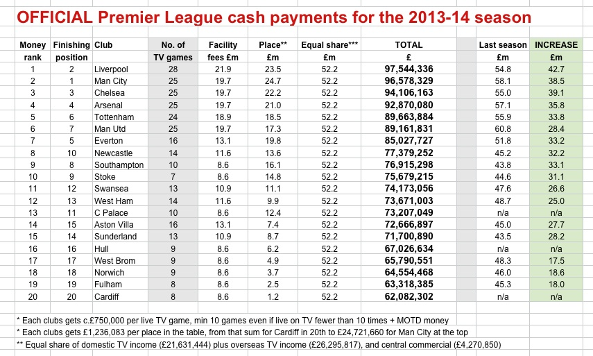 PL cash 2013-14 OFFICIAL by rank