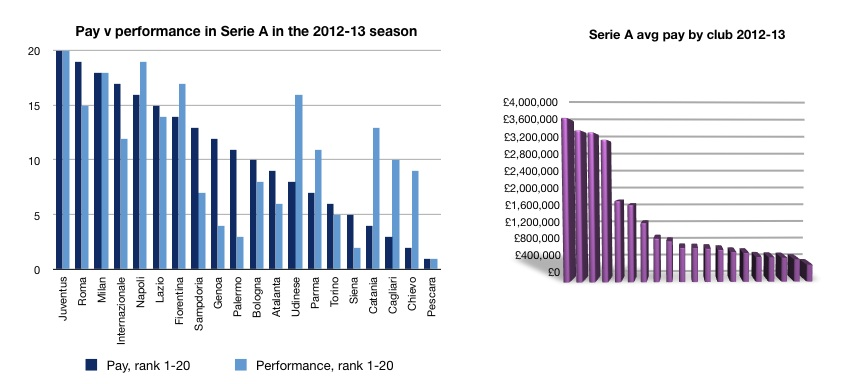 Serie A pvp 2012-13 season