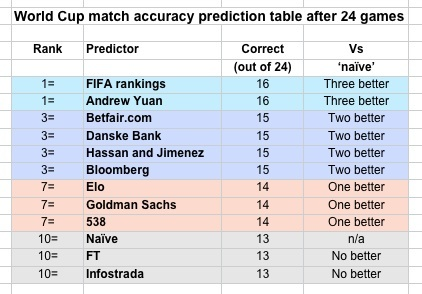 Pielke 11 WC predictions, 24 games