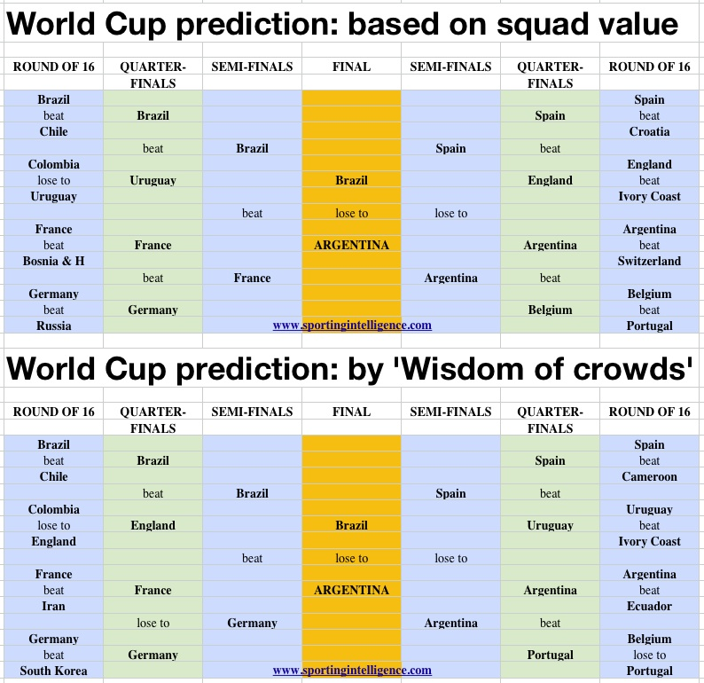 WC predictions SqV and wisdom