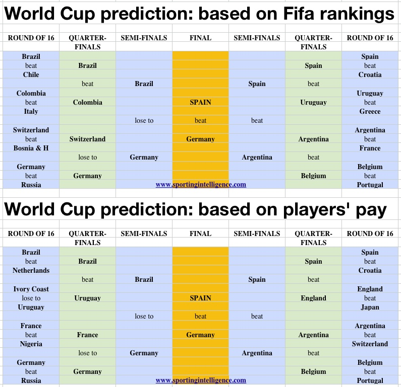 WC predictions, rank & pay