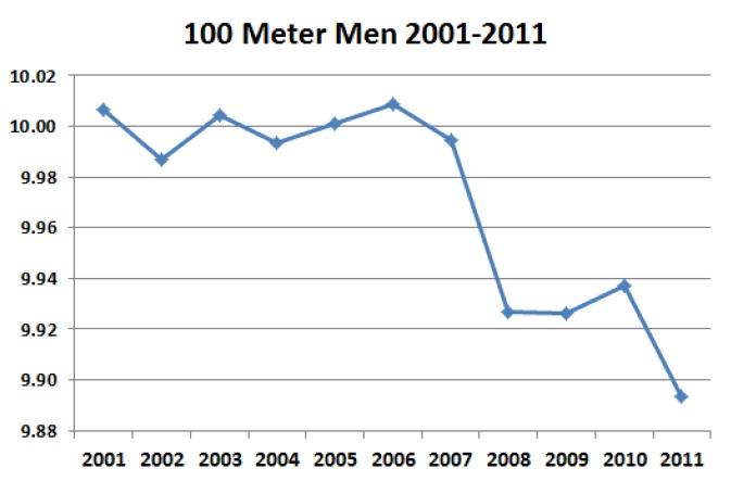 100m men
