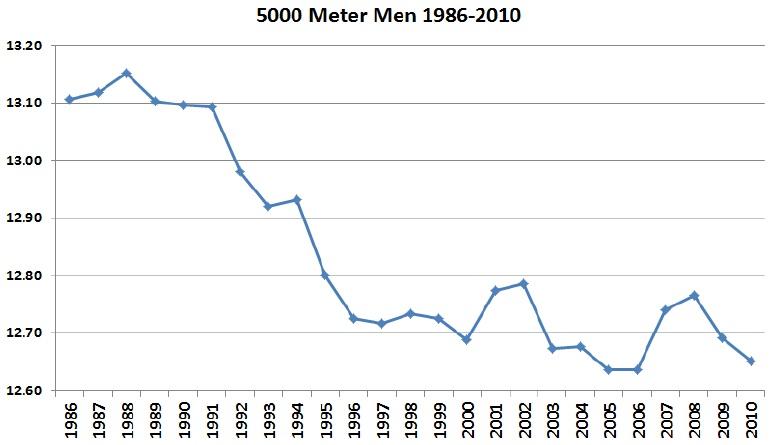 5000 m men