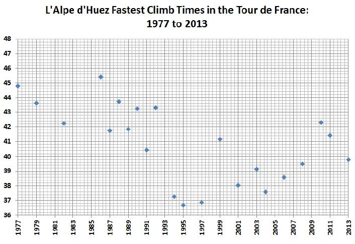 L'Alpe d'Huez fastest
