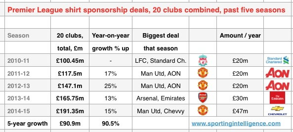 PL shirt deals five years