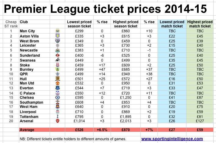 PL tix 14-15 prices