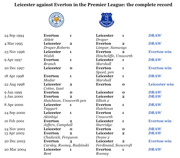 LCFC v EFC in PL full record
