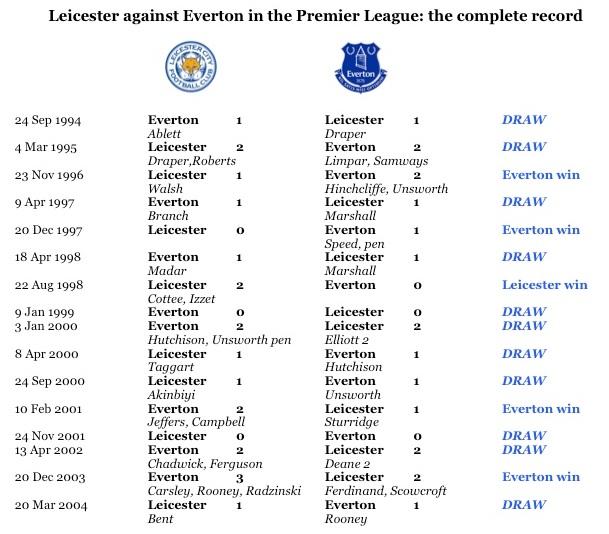 LCFC v EFC in PL full record