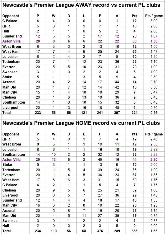 NUFC rec v current PL clubs