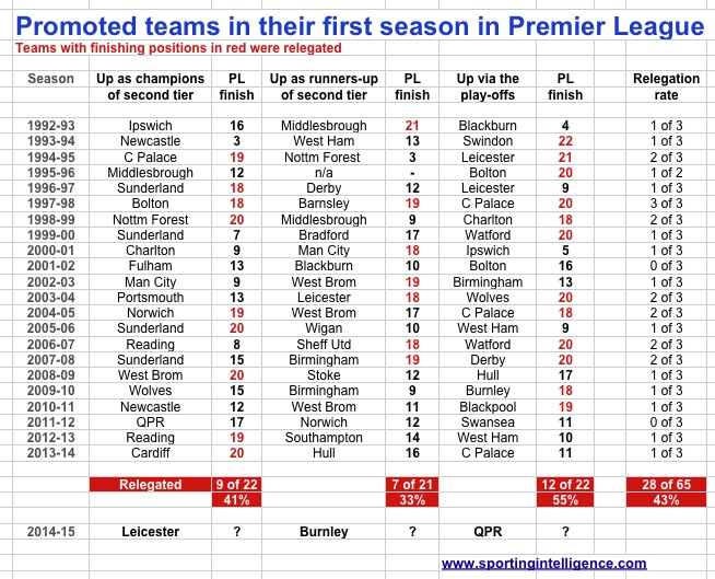 PL promoted teams in 1st season