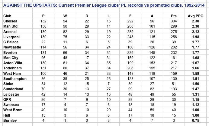 PL v promoted at 29.8.14