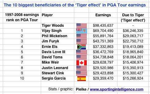 Tiger effect