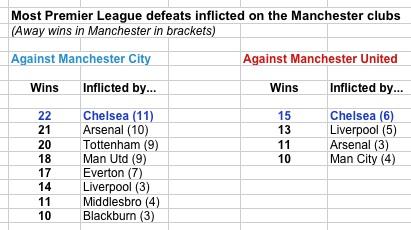 Chelsea v Man U clubs