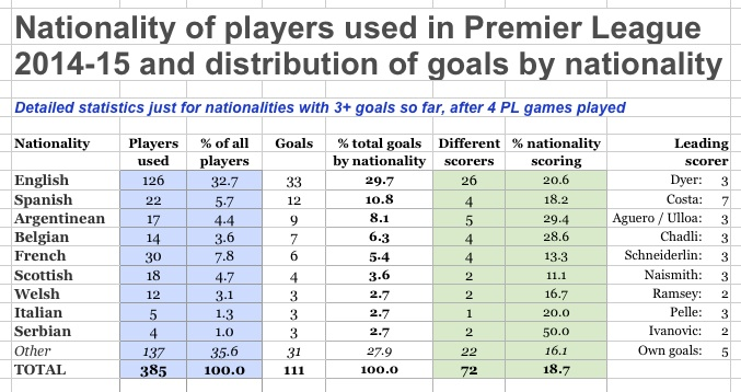Goals by nationality PL14-15 to 19.9.14
