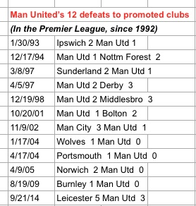 Man PL losses to promoted