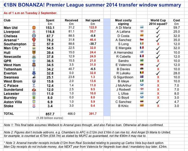 Transfer PL summer 2014