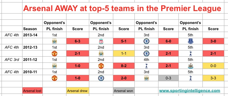 AFC away at top-5