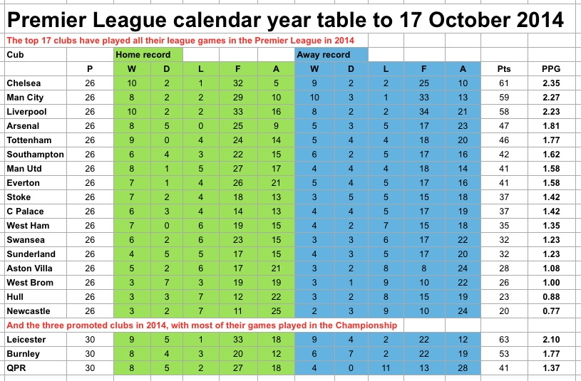 PL calendar year to 17.10.14