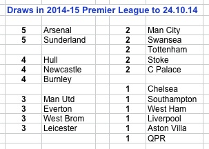 PL draws 14-15 to 24.10.14