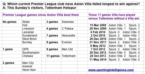 Villa winless v Spurs