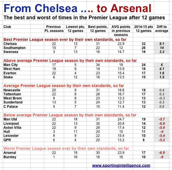 CFC to AFC, best to worst PL seasons