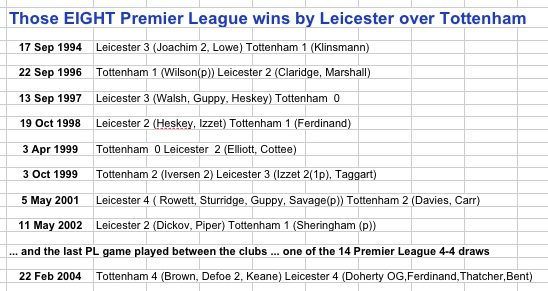 Leicester 8 PL wins v THFC