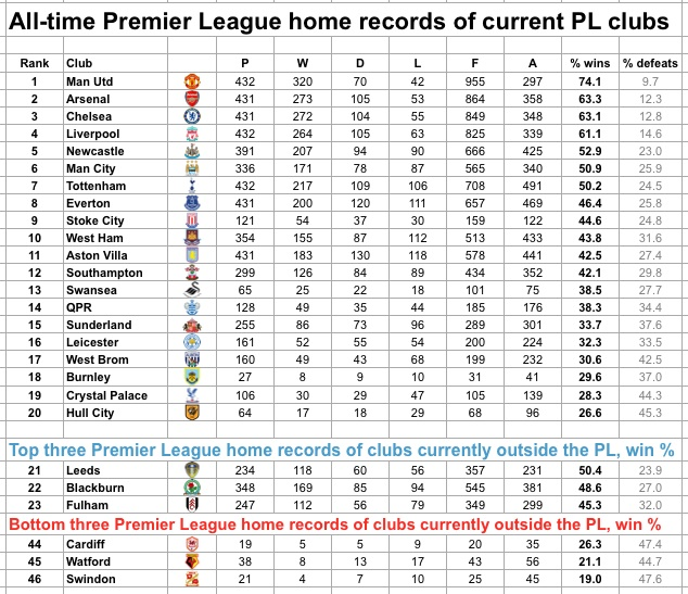 PL home records 1992-now