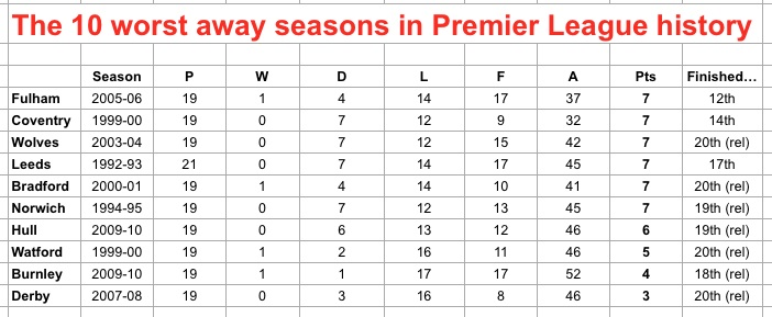 Worst away seasons in PL
