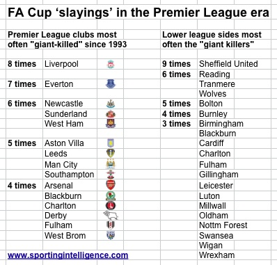 FA Cup slayings in PL to 2015